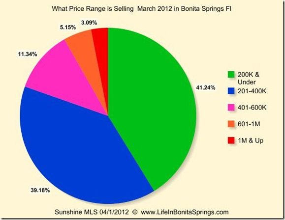 What Price Range Sold in Bonita Springs March 2012