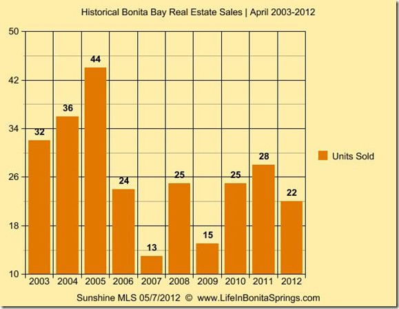 Bonita Bay Real Estate Sales