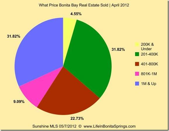 Bonita Bay Real Estate Sales Price