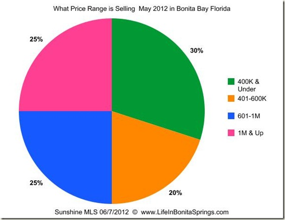 Bonita Bay Real Estate Market Update May 2012