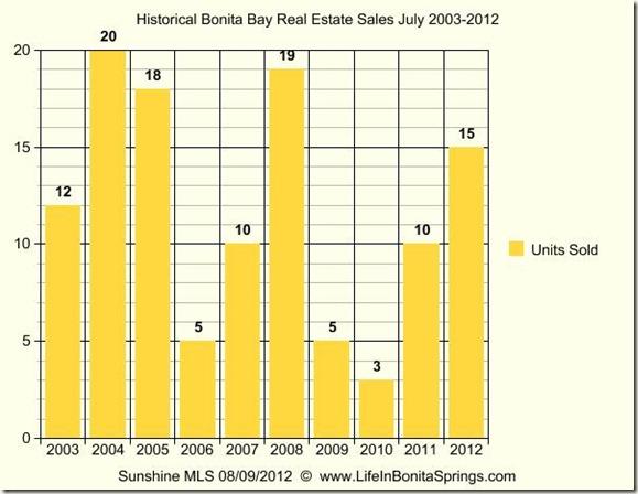 Bonita Bay Real Estate History