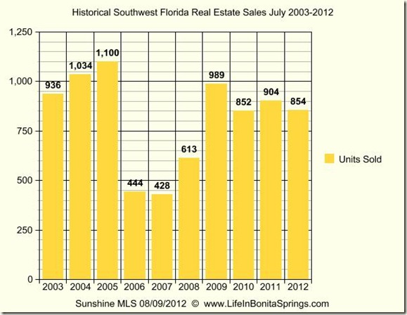 Historical Southwest Florida Real Estate Sales
