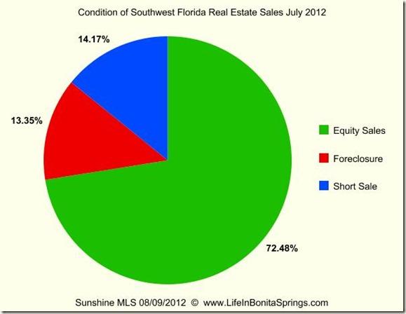 Foreclosures in Southwest Florida