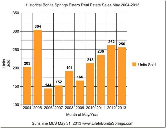 Bonita Springs Real Estate Market Report June 1 2013