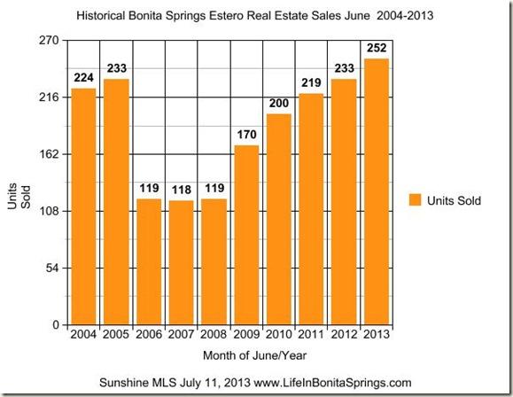 Historical Bonita Springs Real Estate Sales June 2013