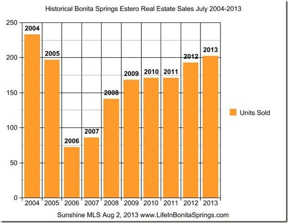 Historical Real Estate Sales July 2013