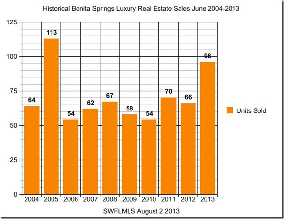 Bonita Springs Luxury Real Estate