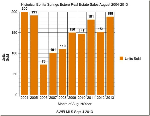 Bonita Springs Real Estate Sales