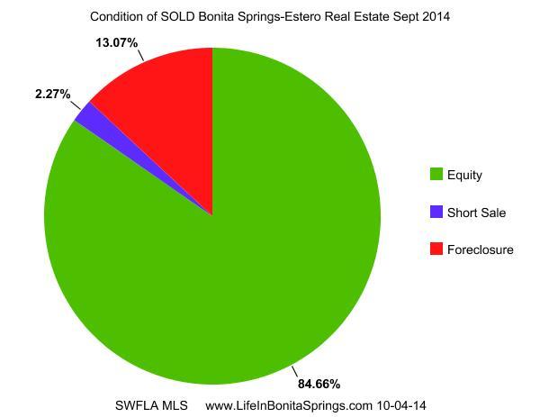 Bonita Springs Condition Sold