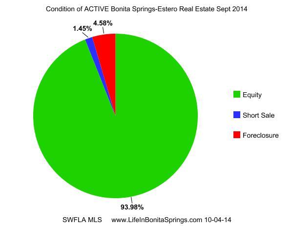 Bonita Springs Condition of Active Homes