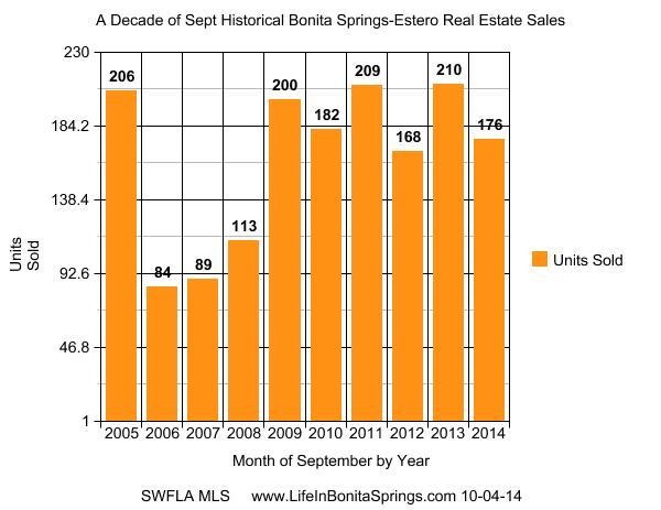 Bonita Springs Home Sales Sept 2014