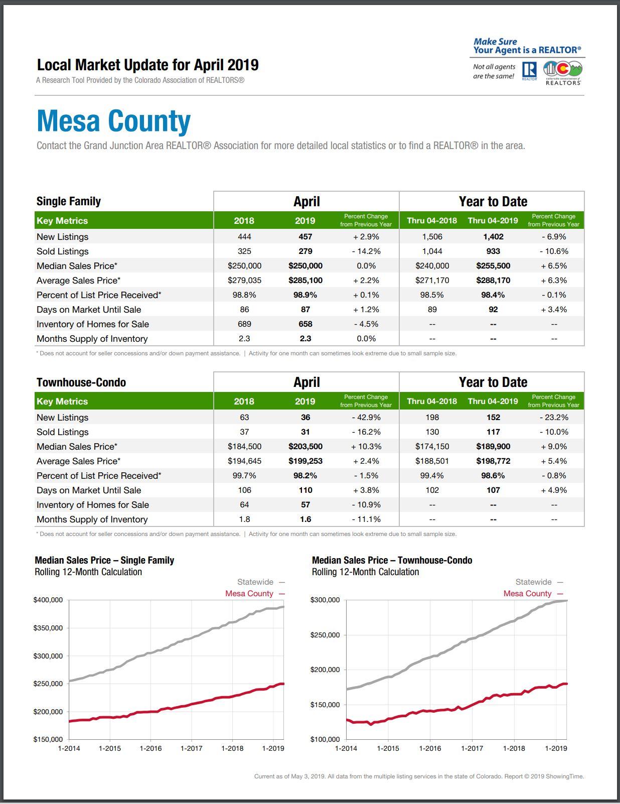 April 2019 Real Estate Market Report