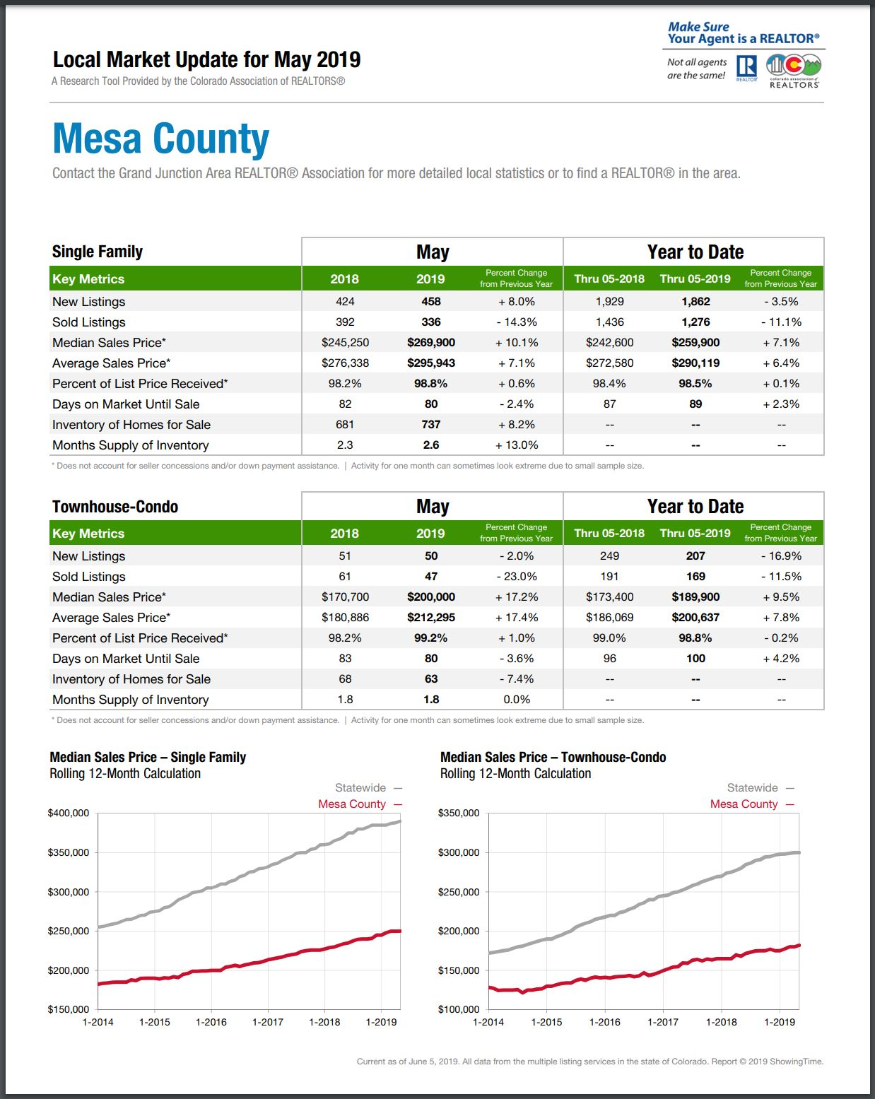 Mesa County Market Report May 2019