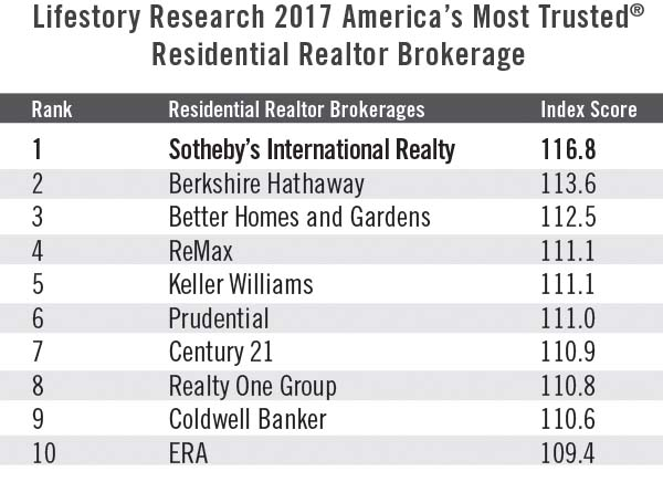 Americas most trusted Realtors