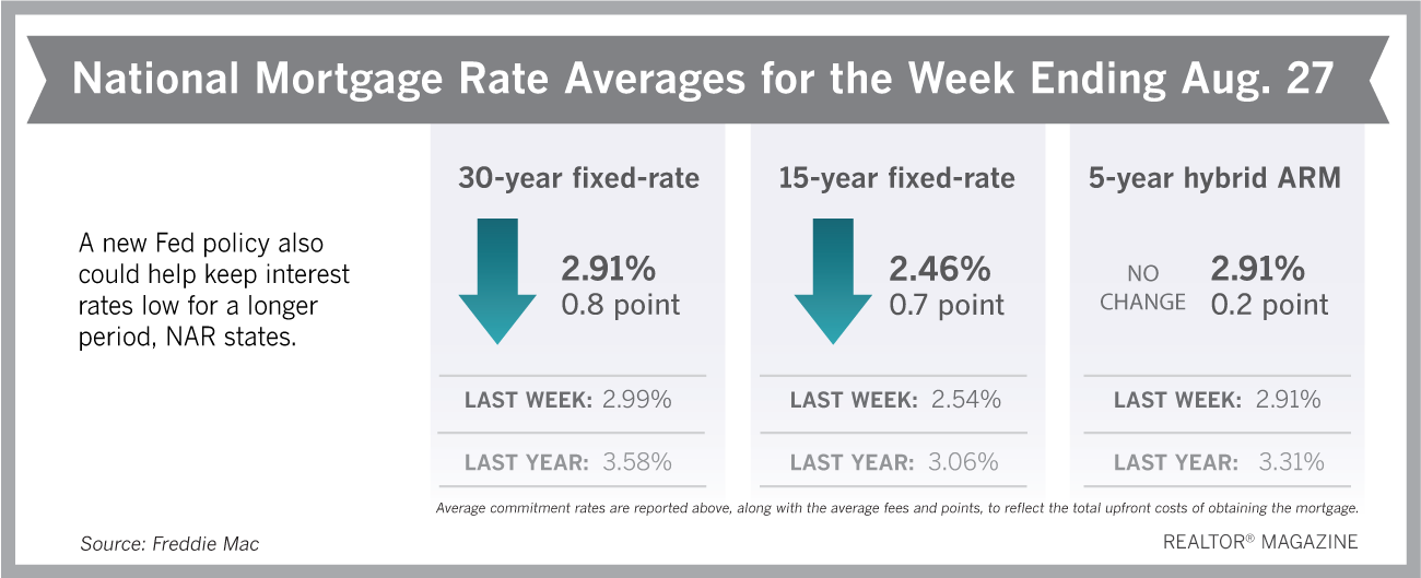 Mortgage Rates Remain Near All-Time Lows