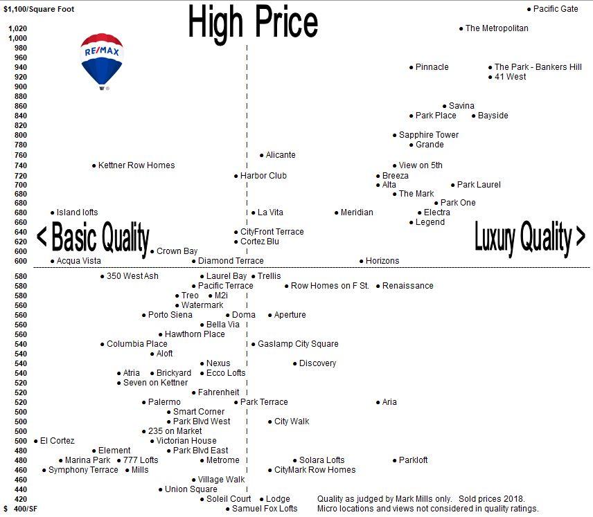 Condo Comparison Chart San Diego