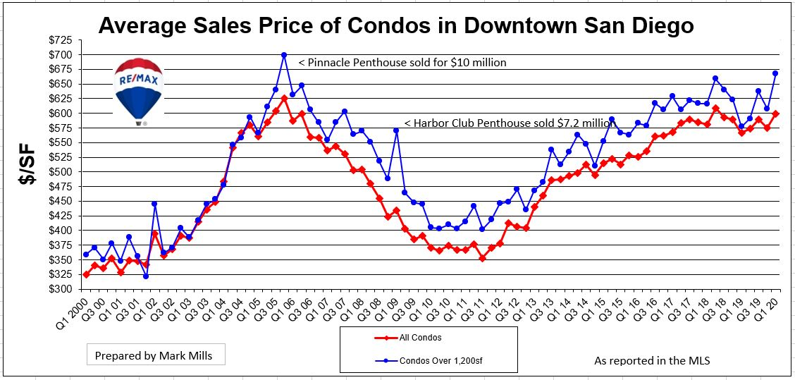Prices of San Diego Condos Over Time