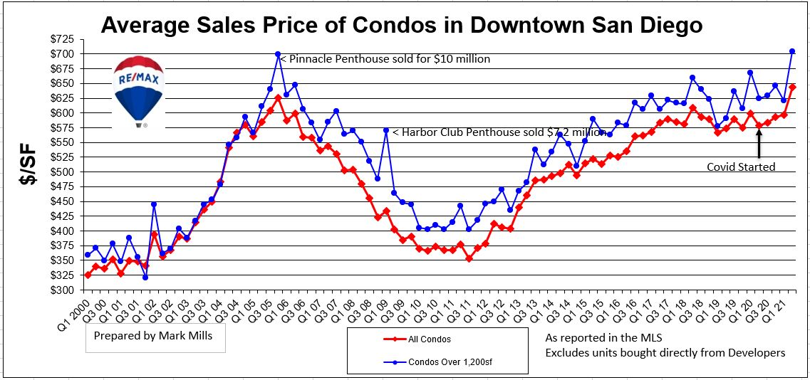 Chart of Condo Prices Downtown San Diego