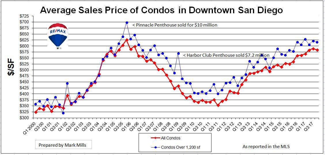 Price Trands Graph San Diego Condos
