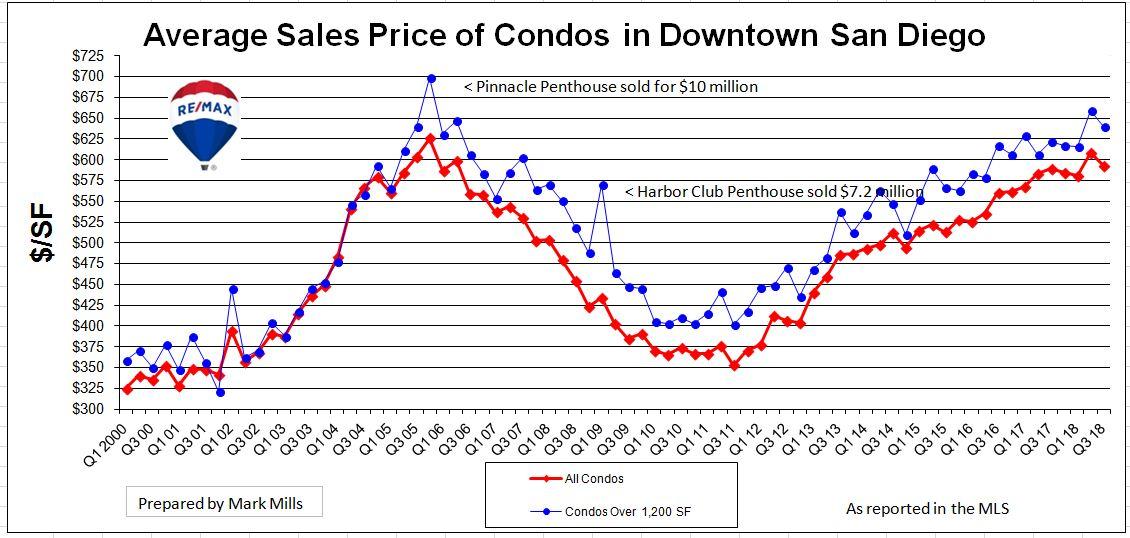 Market Update & Price History San Diego Condos