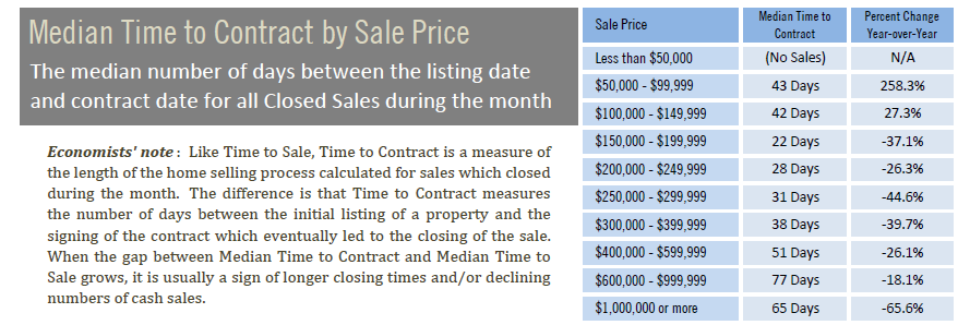 Median time to contract by sales price July 2020.PNG