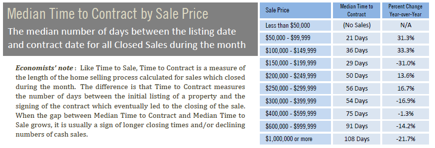 Median time to contract by sales price June 2020.PNG