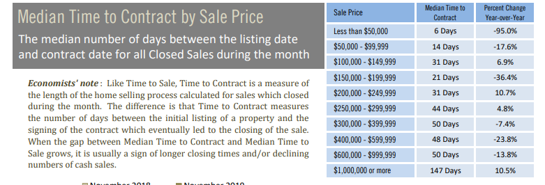 Median time to contract by sales price november 2019.PNG