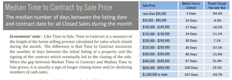 Median Time to Contract by sales price October
