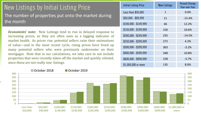 New listings by price point october