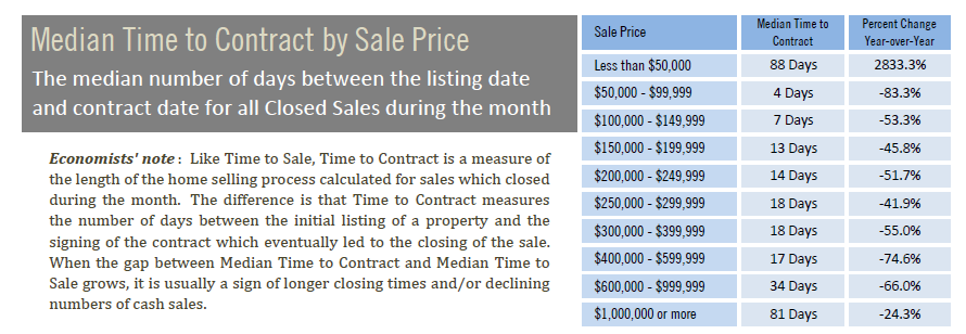 Median Time to Contract by Price November 2020