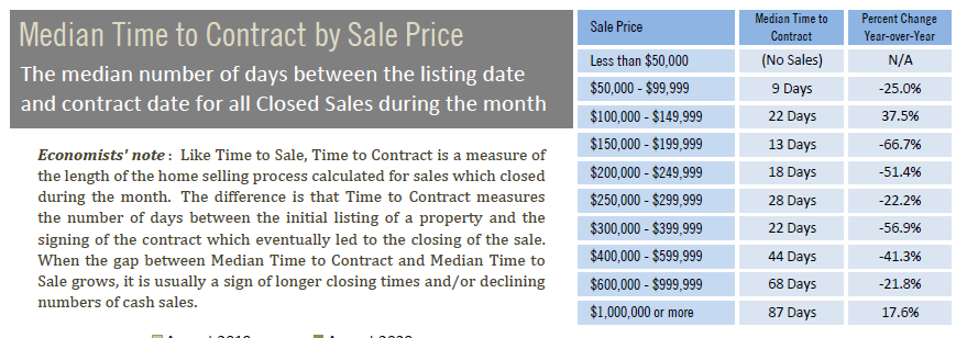 Median time to contract by sales price September 2020.PNG