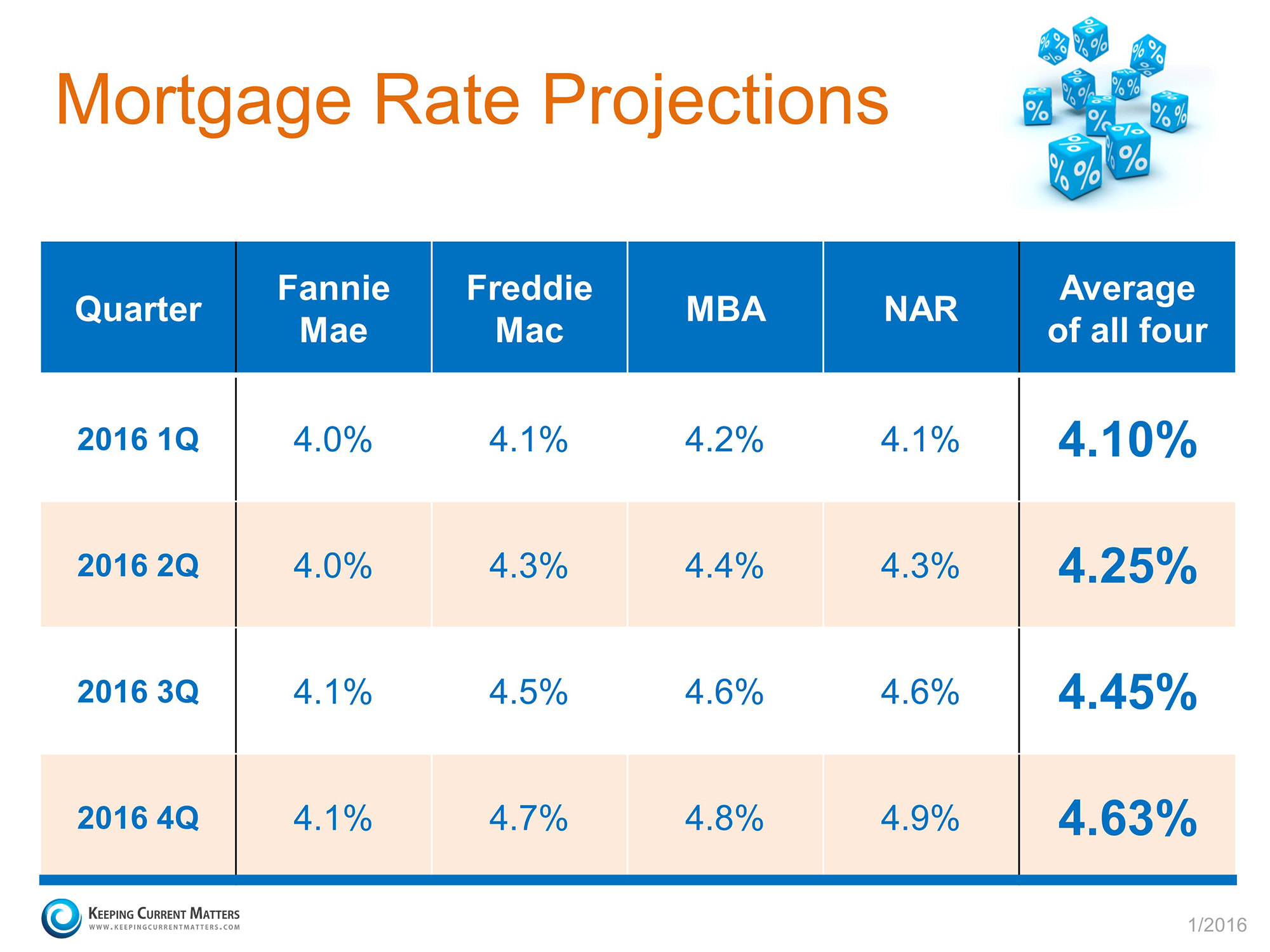Sarasota Interest Rate Graph