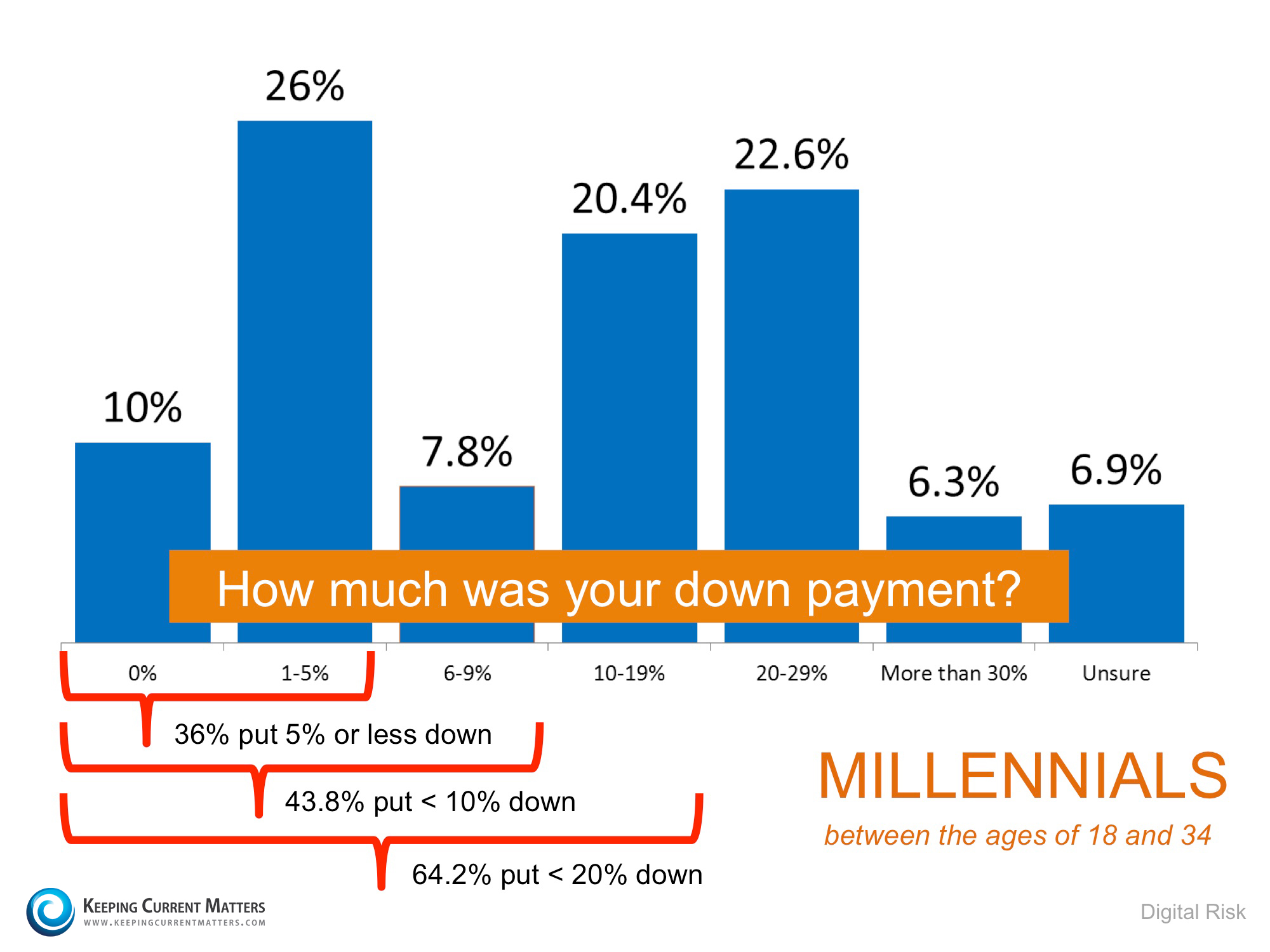 Millennial home buyer graph Sarasota