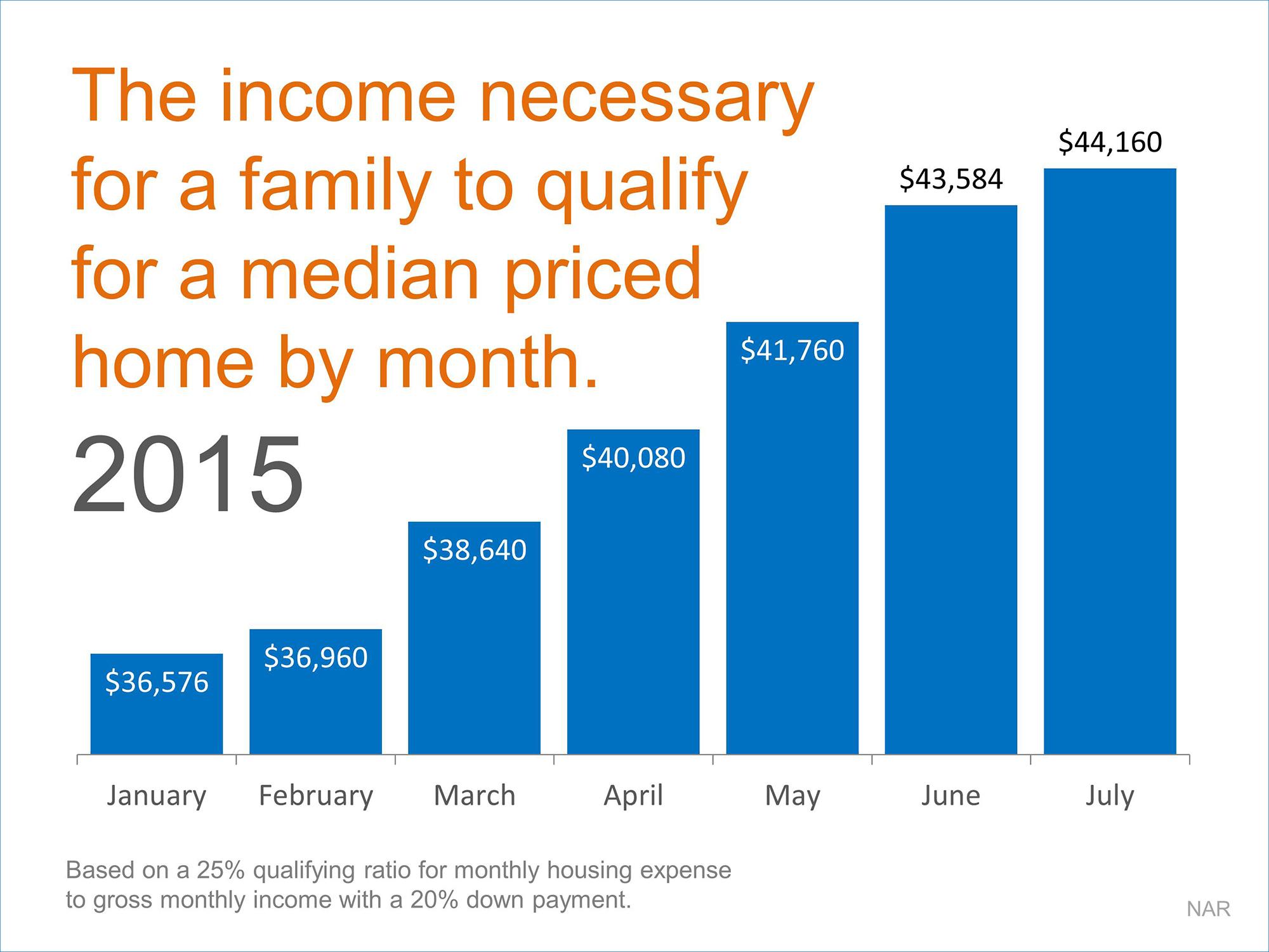 Income Graph