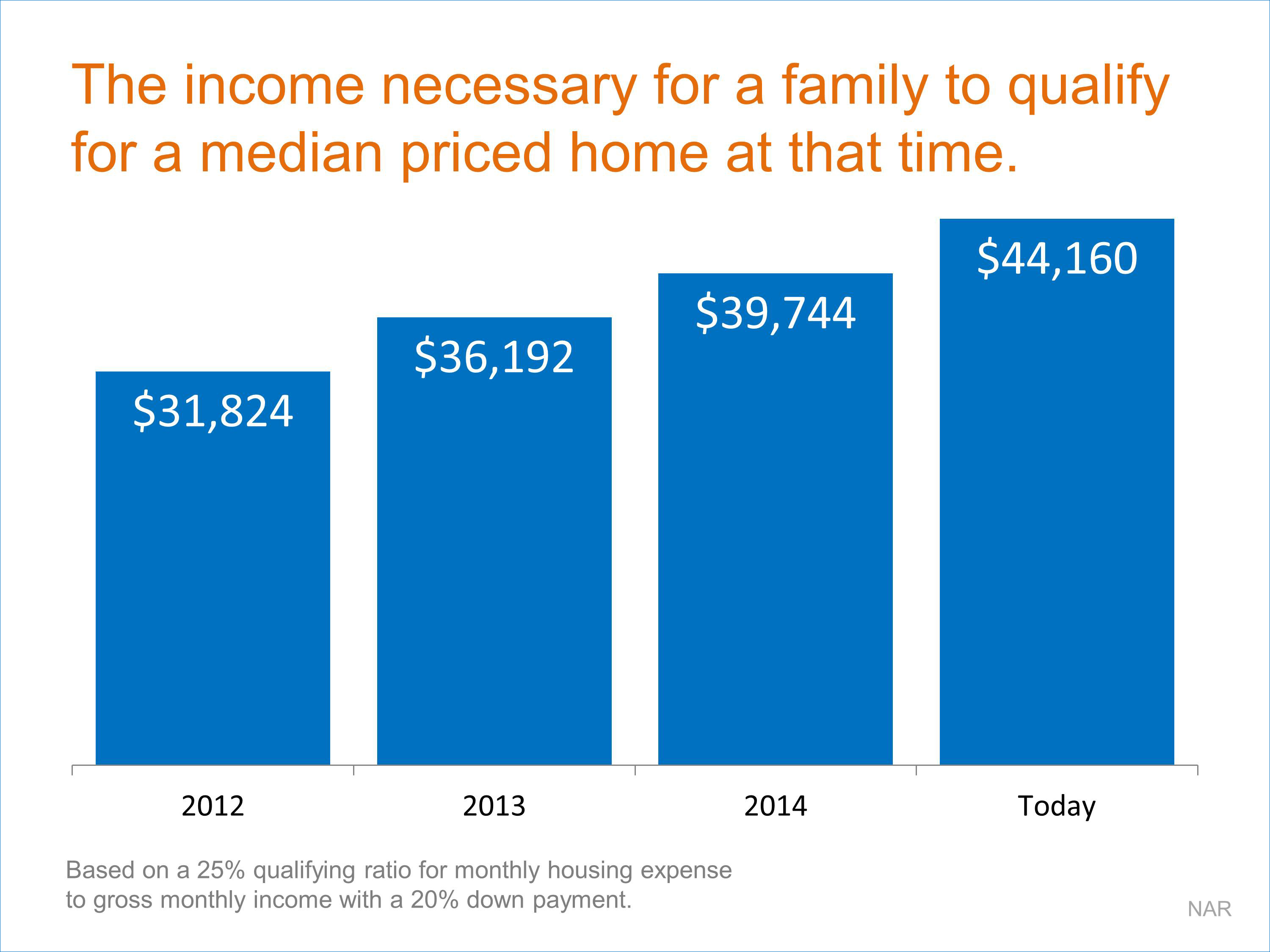 Median Income to qualify for a median priced home