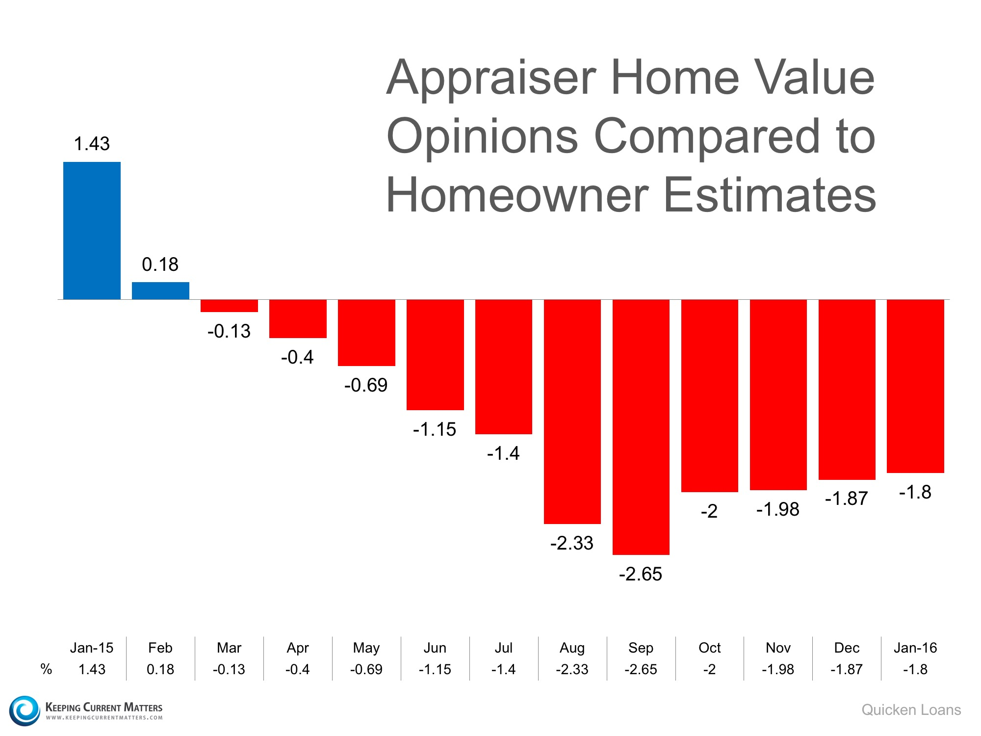 Home Value Opinions Compared to Homeowner Estimates