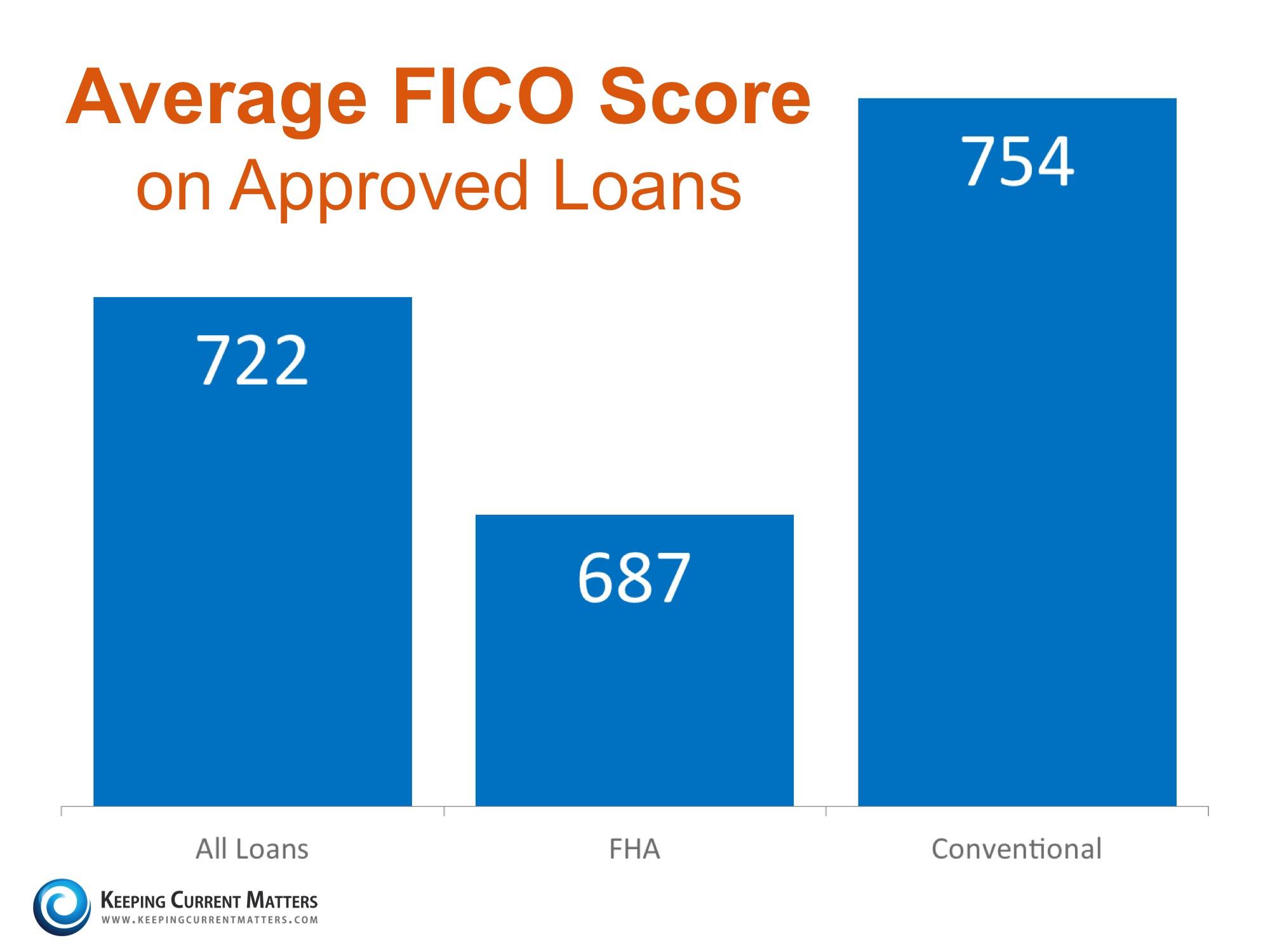Average FICO Scores Sarsaota Florida