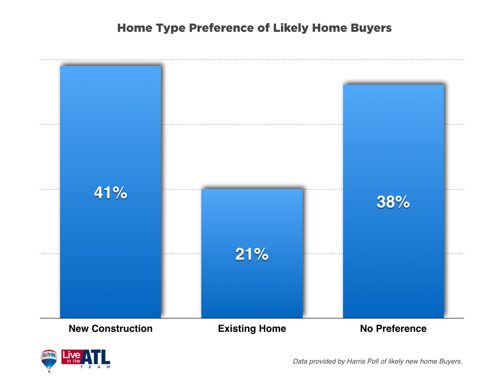 Home Type Preference New Buyers 03-30-15
