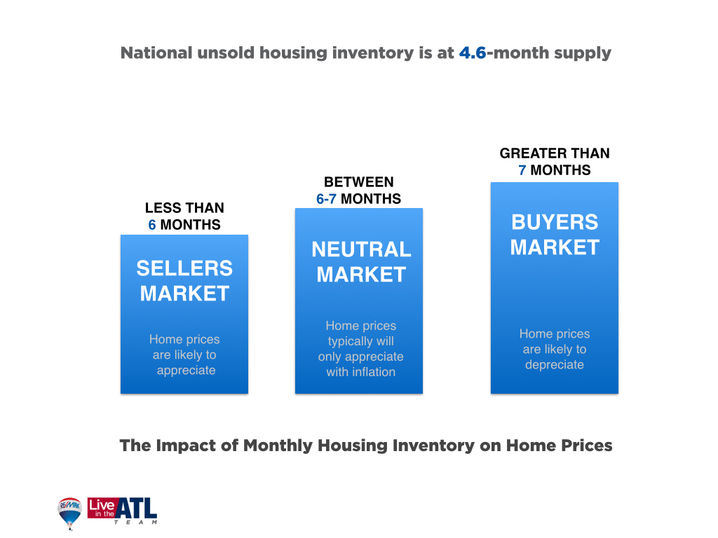Housing Supply Levels 03-03-15
