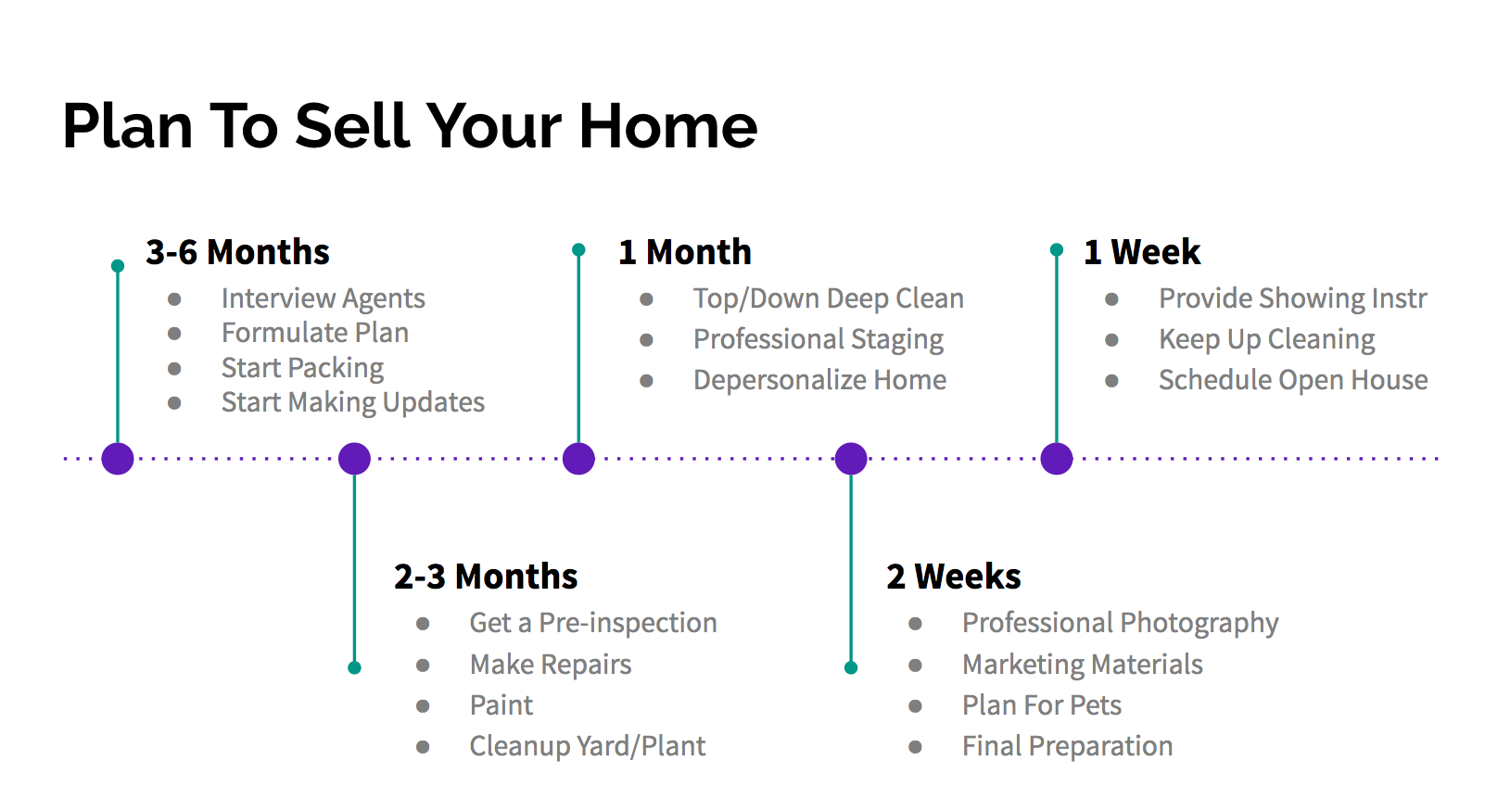 Your Game Plan for Selling Your Home