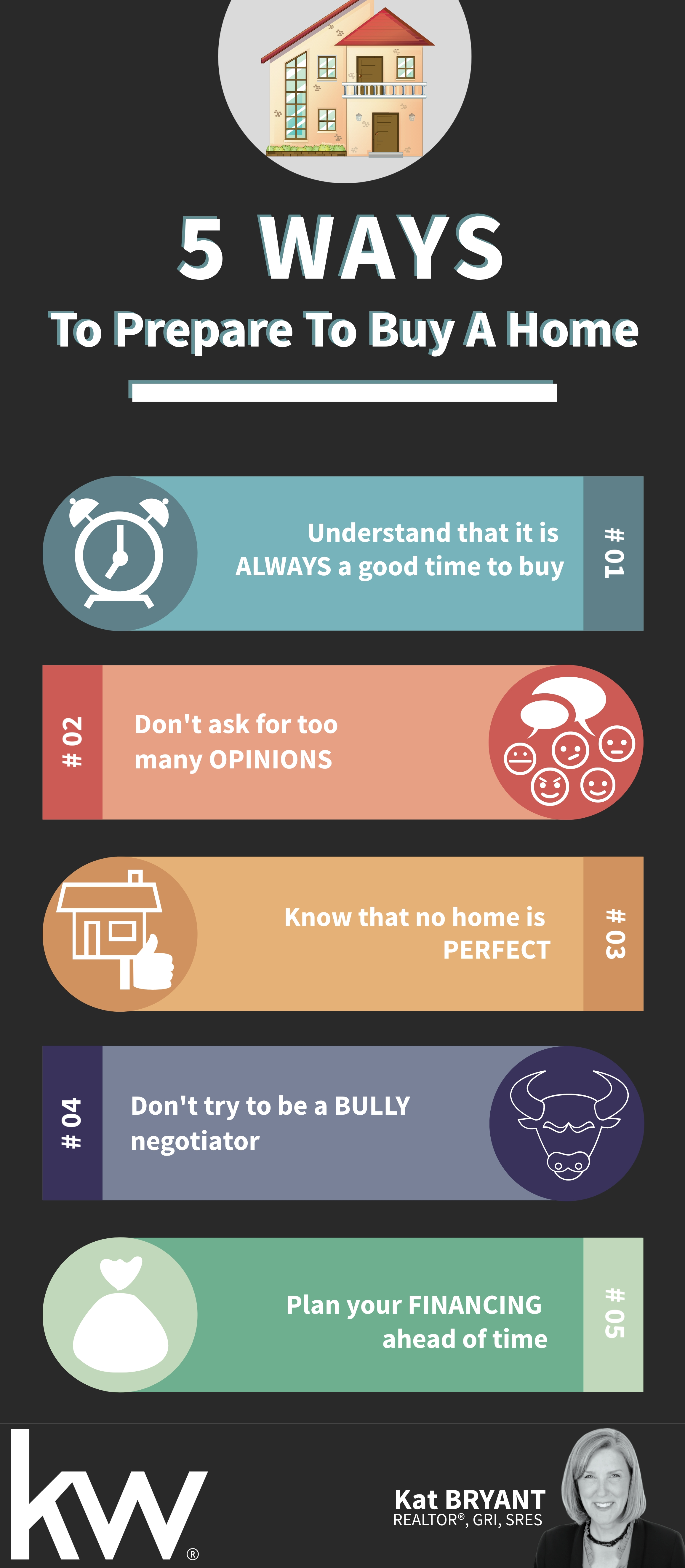 Infographic How To Buy
