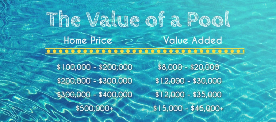 The value a pool adds to a home in Texas