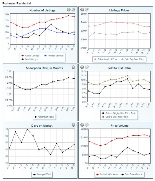 RochMNHomes.net November 2018 Real Estate Market Graphs