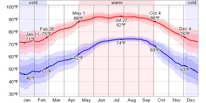Tampa temperatures