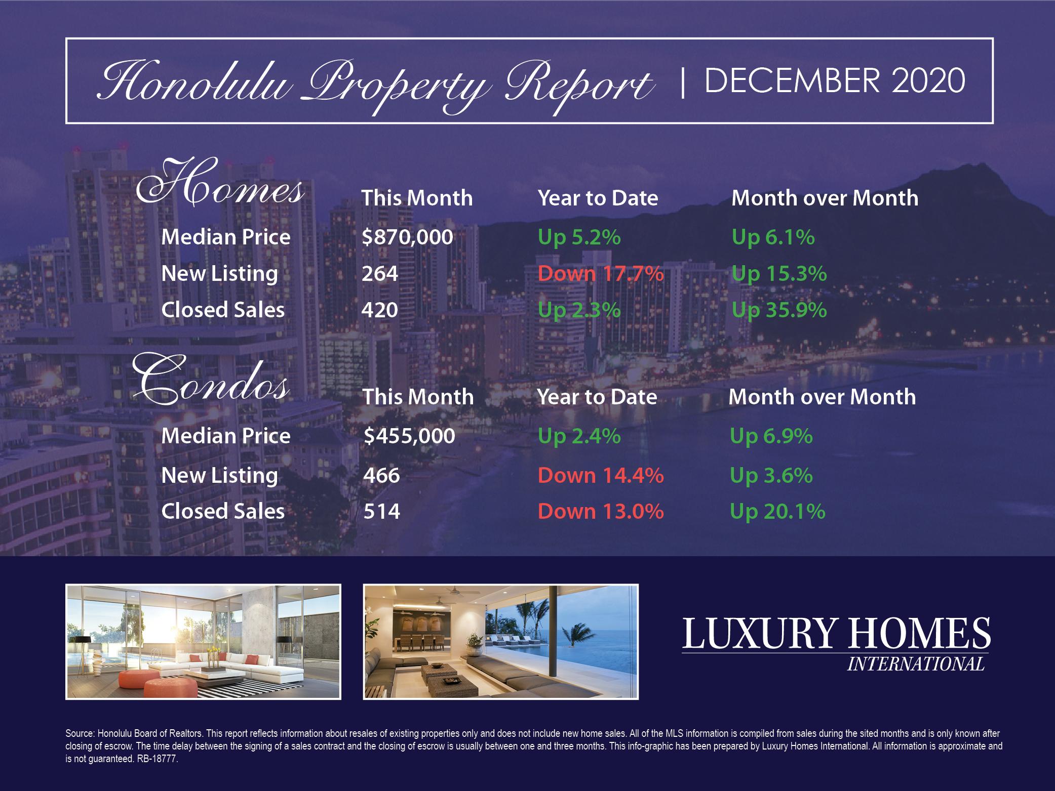 Annual Real Estate Report - December 2020