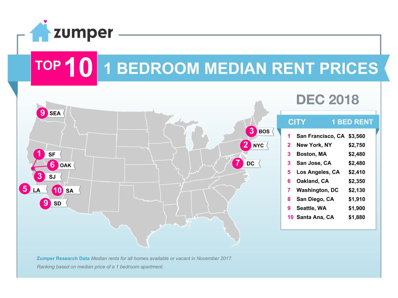 Boston is Ranked #3 Most Expensive Rental Market