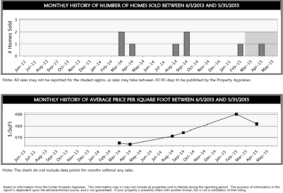 Merida Real Estate Market Update