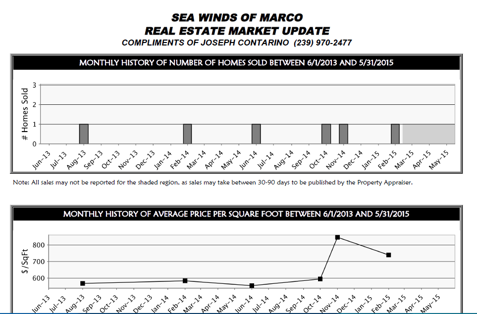 Sea Winds Market Info
