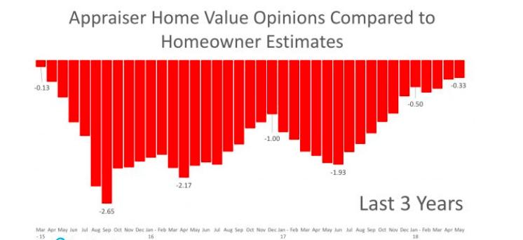Appraiser Home Values 2018 Graphic