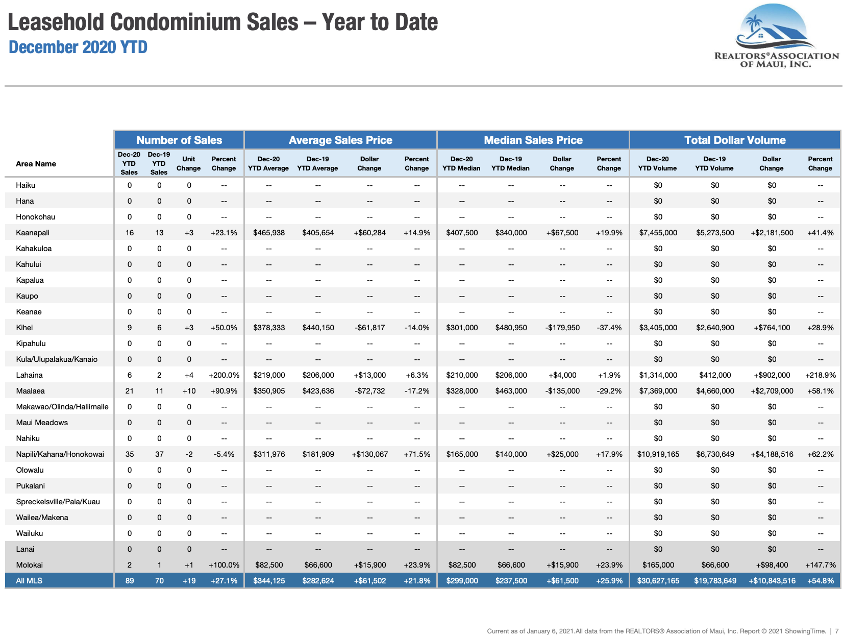 Maui sales activity for leasehold condominiums sold through December 2020. Maui condo Realtor Jesse Coffey.